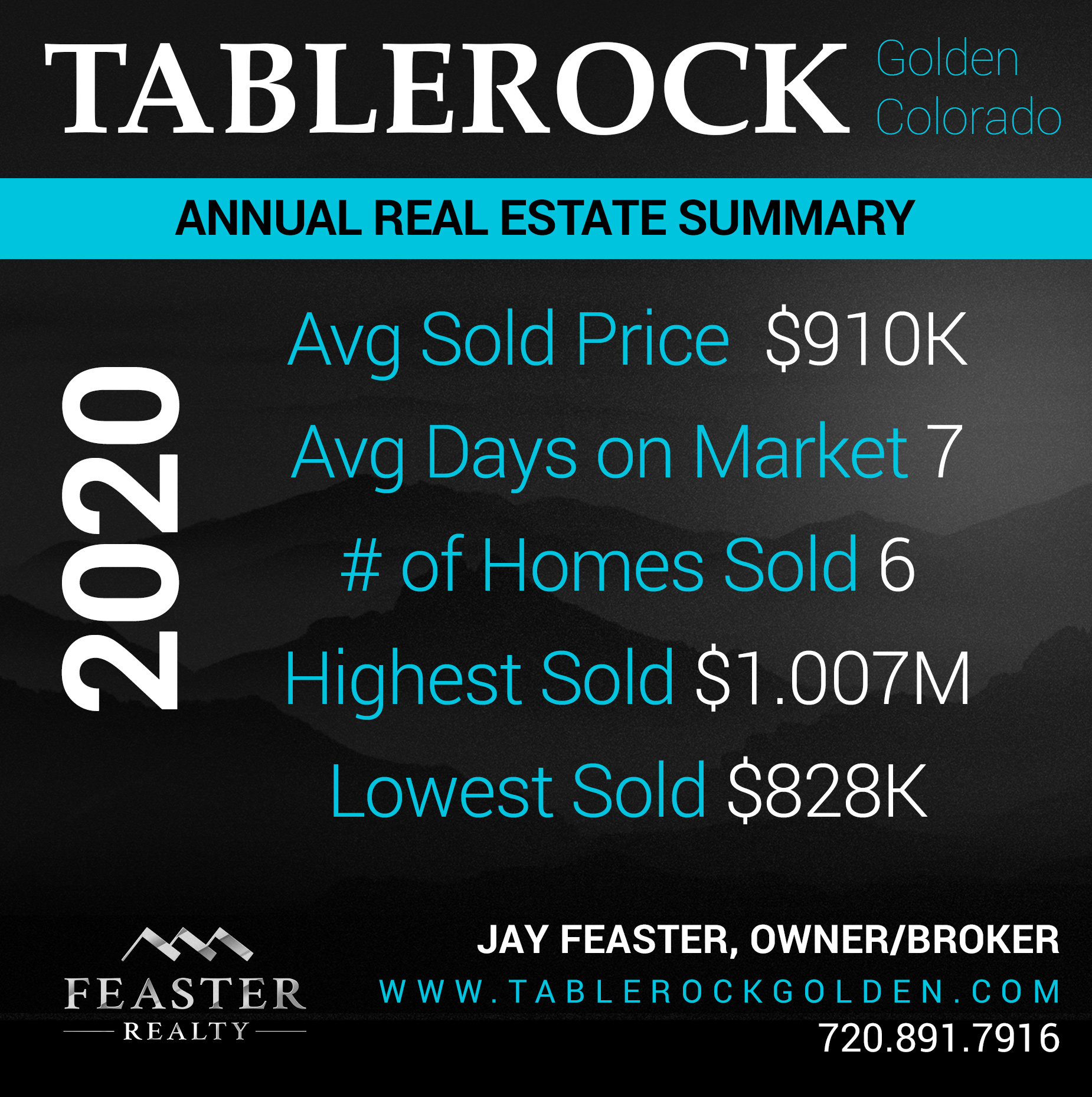 Tablerock Golden 2020 Homes Sold Statisticis