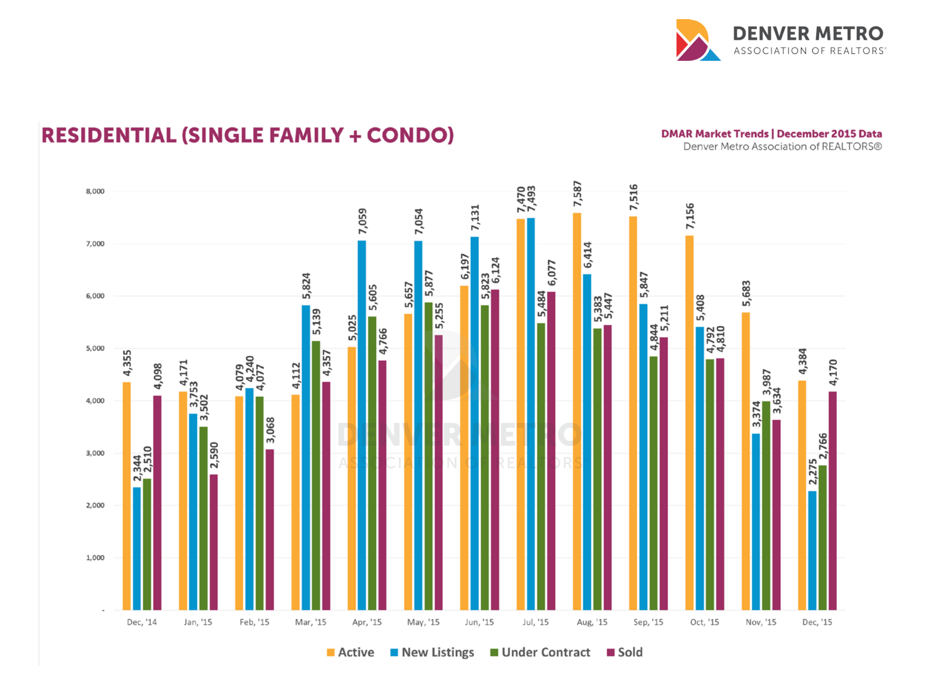 2015 Denver Real Estate Statistics
