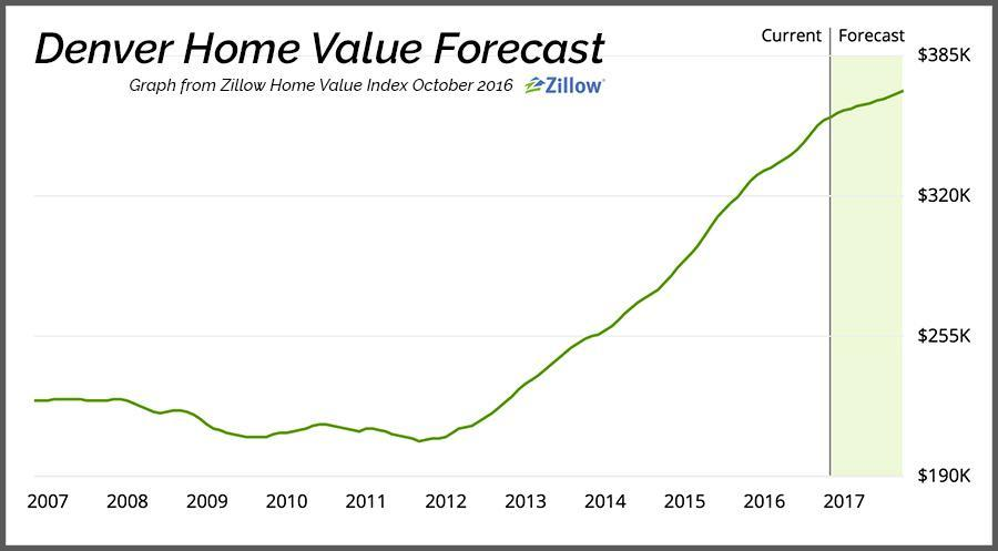 Denver Home Value Appreciation